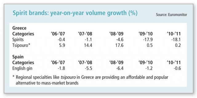spirits-brands-year-on-year-growth