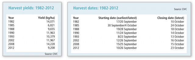 Champagne-Harvest-Dates