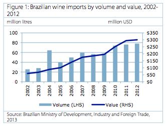 Brazilian wine imports