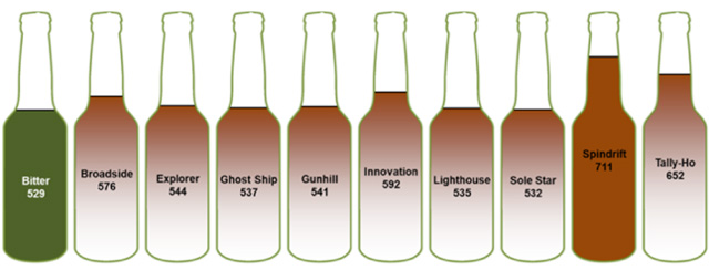 The carbon footprint of Adnams' bottled beer range