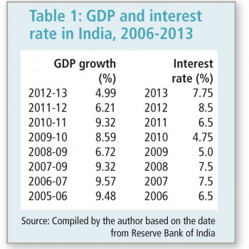 India-GDP-Table