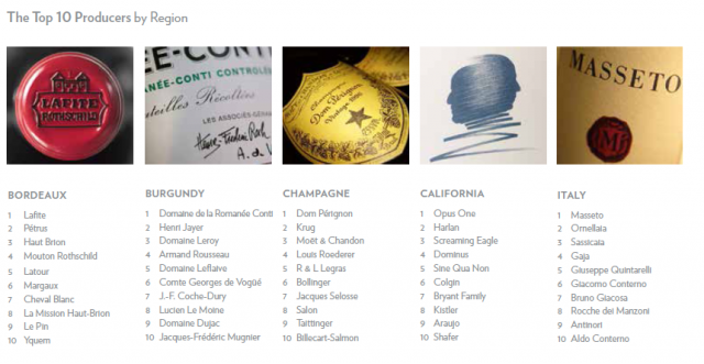 Sotheby's Wine Ranking Image6