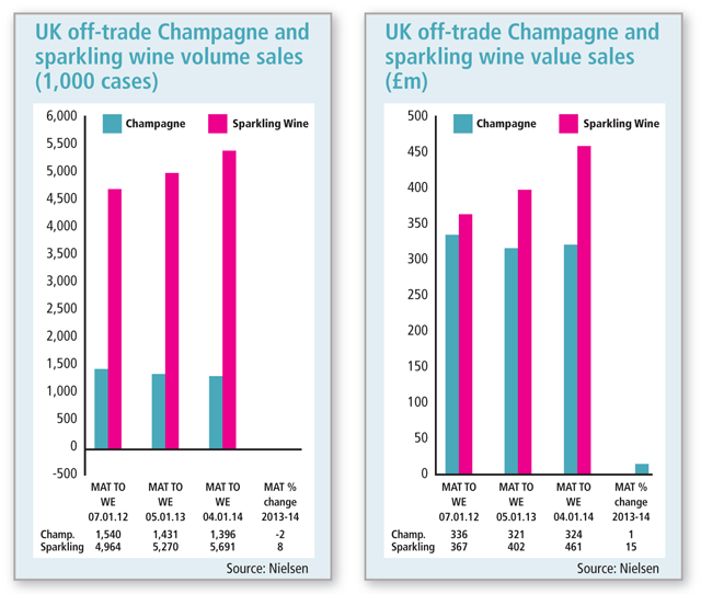 Champagne-Volume-sales