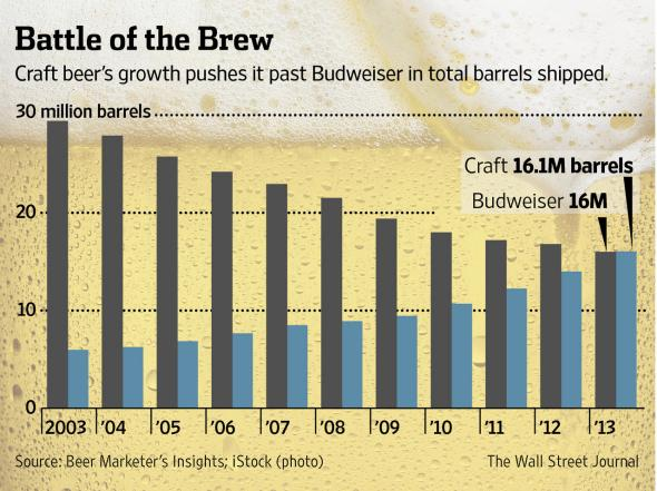 Budweiser loses out to craft beer in US