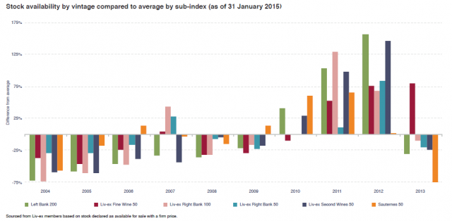 Stock levels from data supplied by Liv-ex members, by vintage and sub-index