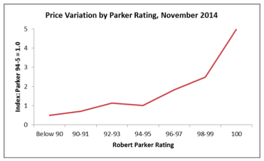 Parker influence by rating