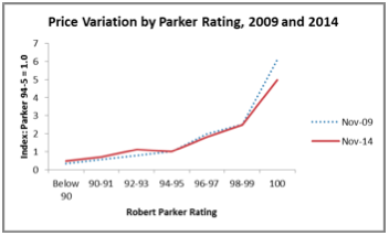 Parker influence 2009 vs 2014