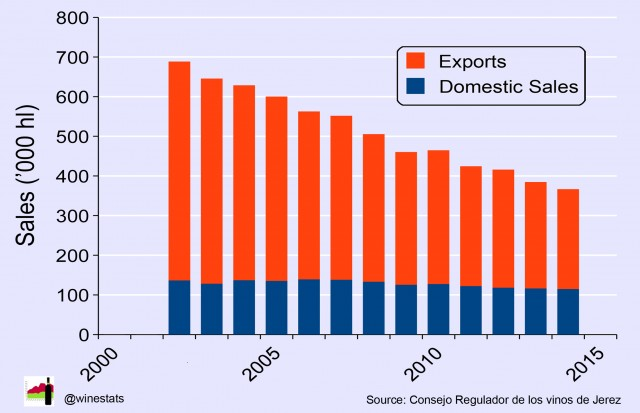 Sherry domestic export sales