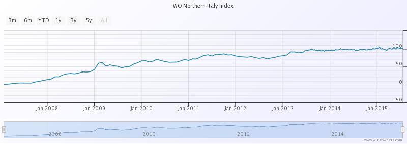 wine owners n italy chart