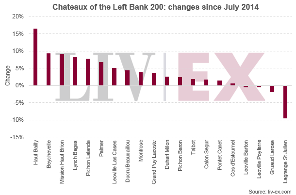 left bank 200 july 2014 to present