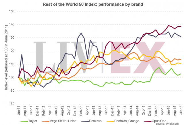 RoW index by brand