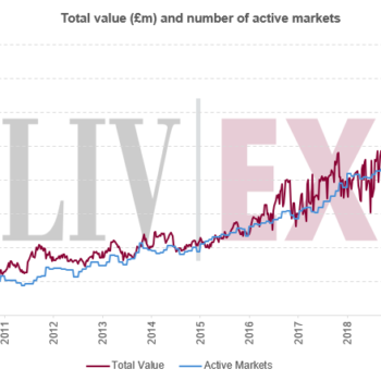 Liv-ex bids and offers reaches new record peak