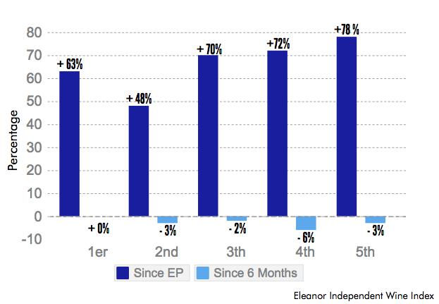 Bordeaux 2005 Left Bank classed growth performance: price change since en primeur vs last six months
