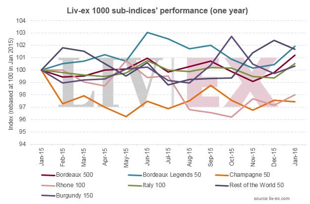 Livex_1000_indices